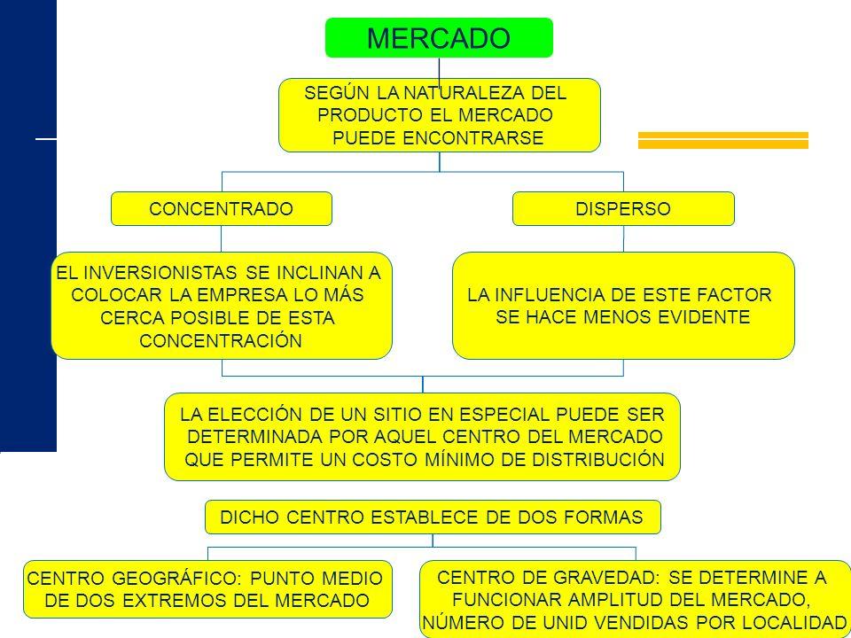 MERCADO SEGÚN LA NATURALEZA DEL PRODUCTO EL MERCADO PUEDE ENCONTRARSE EL INVERSIONISTAS SE INCLINAN A COLOCAR LA EMPRESA LO MÁS CERCA POSIBLE DE ESTA