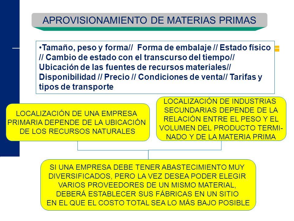 APROVISIONAMIENTO DE MATERIAS PRIMAS LOCALIZACIÓN DE UNA EMPRESA PRIMARIA DEPENDE DE LA UBICACIÓN DE LOS RECURSOS NATURALES LOCALIZACIÓN DE INDUSTRIAS
