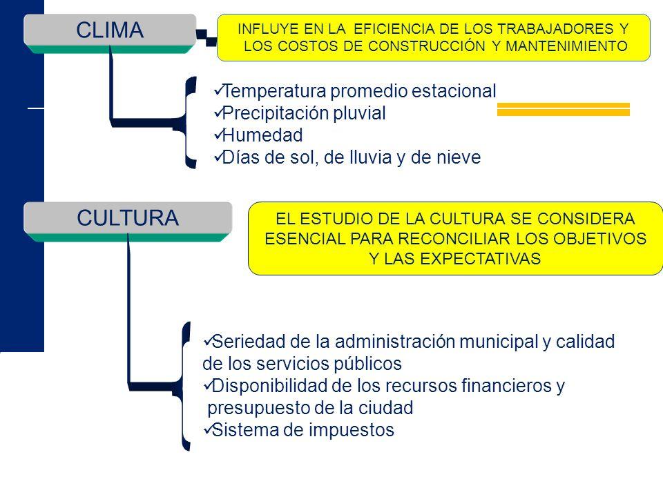 CLIMA INFLUYE EN LA EFICIENCIA DE LOS TRABAJADORES Y LOS COSTOS DE CONSTRUCCIÓN Y MANTENIMIENTO Temperatura promedio estacional Precipitación pluvial