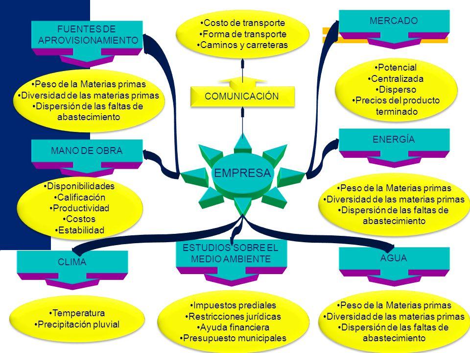 EMPRESA FUENTES DE APROVISIONAMIENTO MERCADO MANO DE OBRA ENERGÍA CLIMA AGUA ESTUDIOS SOBRE EL MEDIO AMBIENTE COMUNICACIÓN Peso de la Materias primas