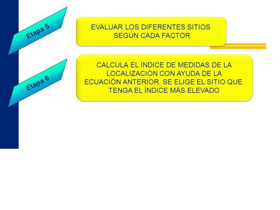 EVALUAR LOS DIFERENTES SITIOS SEGÚN CADA FACTOR EVALUAR LOS DIFERENTES SITIOS SEGÚN CADA FACTOR Etapa 5 Etapa 6 CALCULA EL ÍNDICE DE MEDIDAS DE LA LOC
