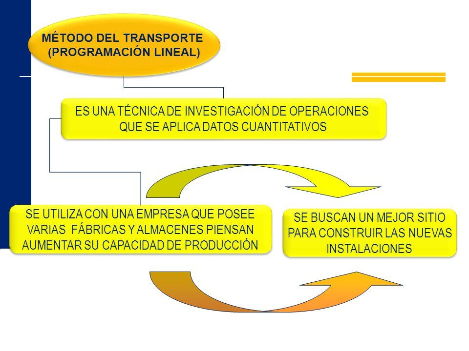MÉTODO DEL TRANSPORTE (PROGRAMACIÓN LINEAL) MÉTODO DEL TRANSPORTE (PROGRAMACIÓN LINEAL) ES UNA TÉCNICA DE INVESTIGACIÓN DE OPERACIONES QUE SE APLICA D