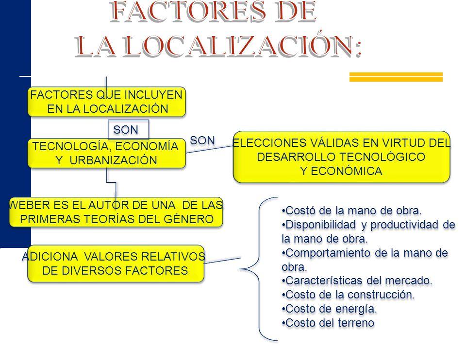 FACTORES QUE INCLUYEN EN LA LOCALIZACIÓN FACTORES QUE INCLUYEN EN LA LOCALIZACIÓN TECNOLOGÍA, ECONOMÍA Y URBANIZACIÓN TECNOLOGÍA, ECONOMÍA Y URBANIZAC