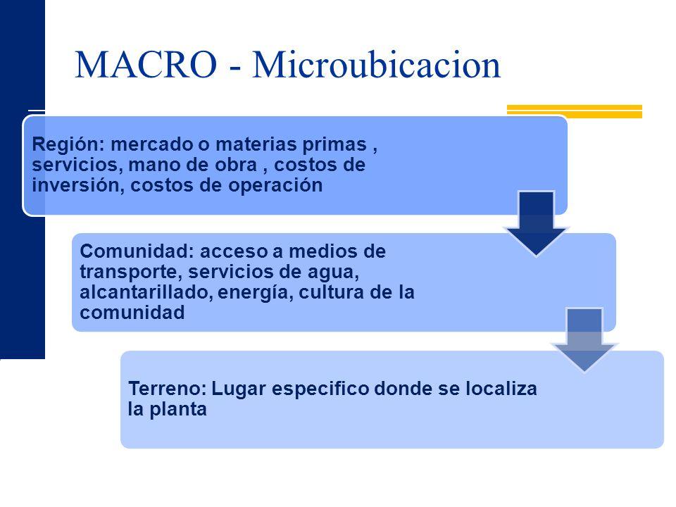 MACRO - Microubicacion Región: mercado o materias primas, servicios, mano de obra, costos de inversión, costos de operación Comunidad: acceso a medios