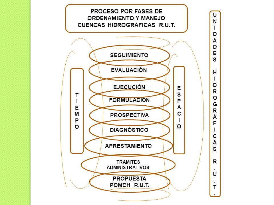 PROPUESTA POMCH R.U.T. TRAMITES ADMINISTRATIVOS APRESTAMIENTO DIAGNÓSTICO PROSPECTIVA FORMULACIÓN SEGUIMIENTO EVALUACIÓN EJECUCIÓN PROCESO POR FASES D