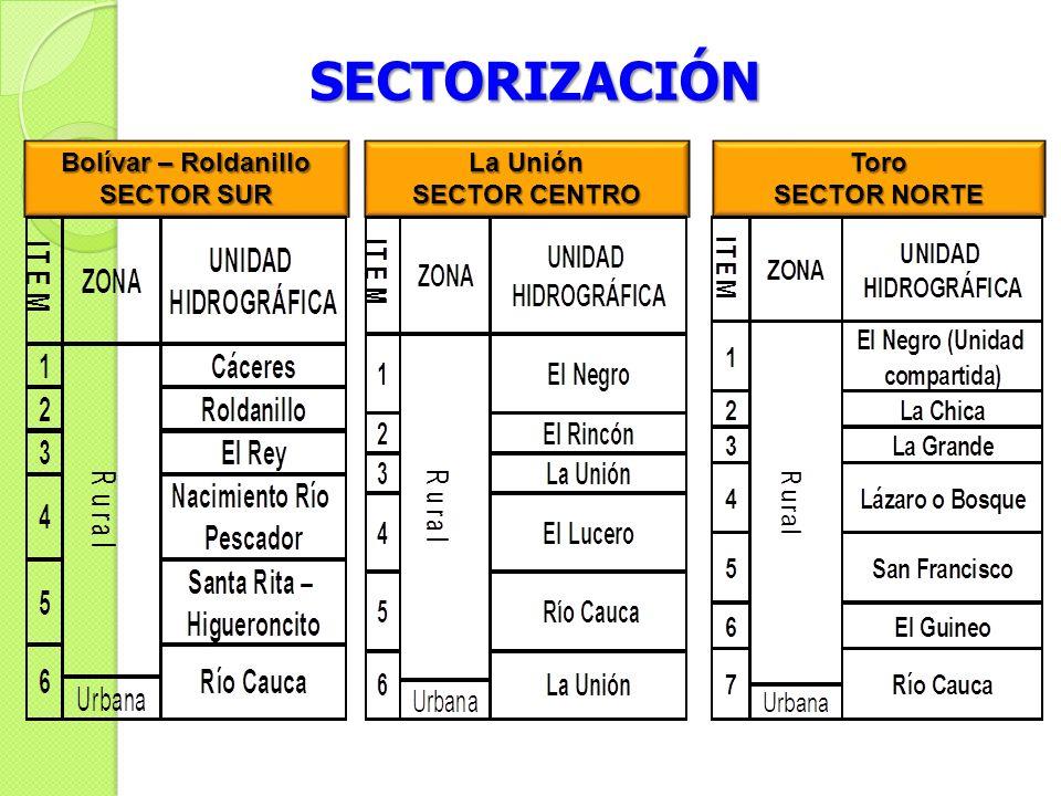 SECTORIZACIÓN Bolívar – Roldanillo SECTOR SUR La Unión SECTOR CENTRO Toro SECTOR NORTE