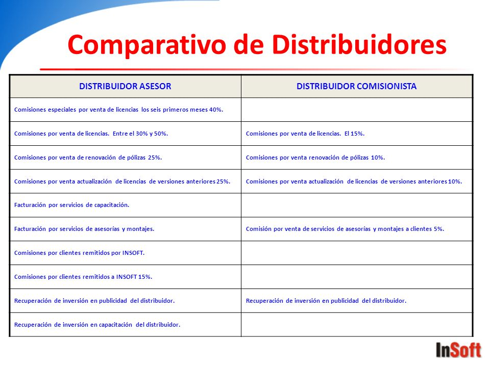Comparativo de Distribuidores DISTRIBUIDOR ASESORDISTRIBUIDOR COMISIONISTA Comisiones especiales por venta de licencias los seis primeros meses 40%. C