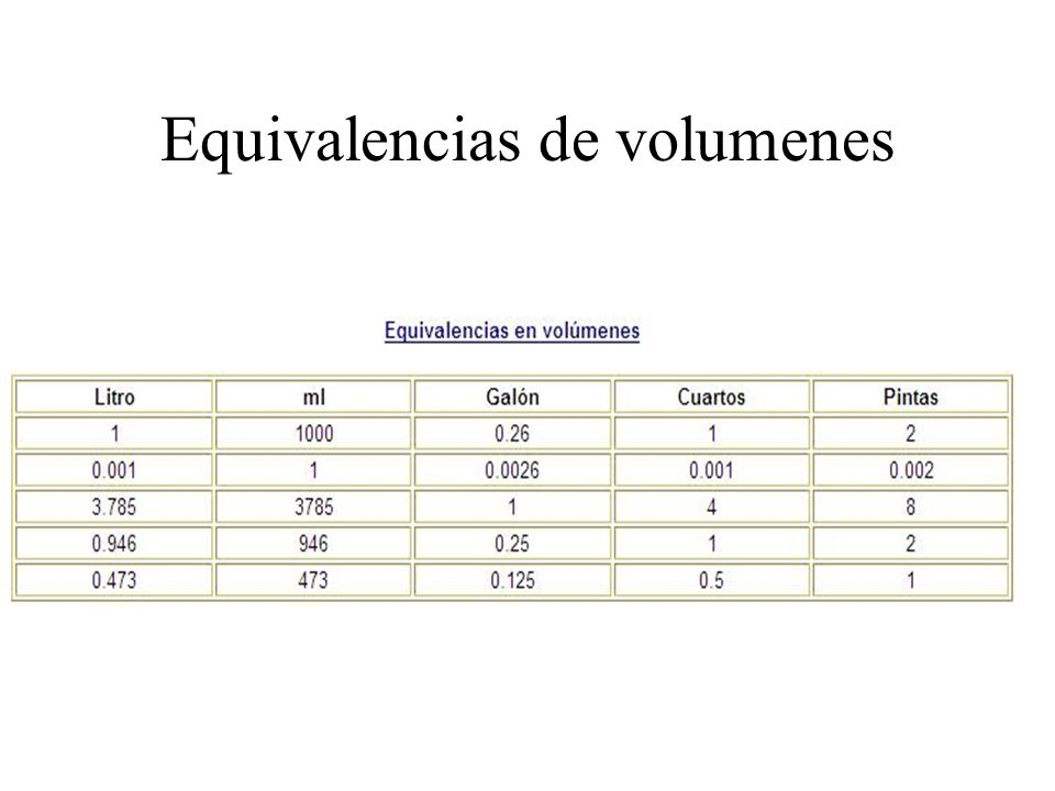 Equivalencias de volumenes