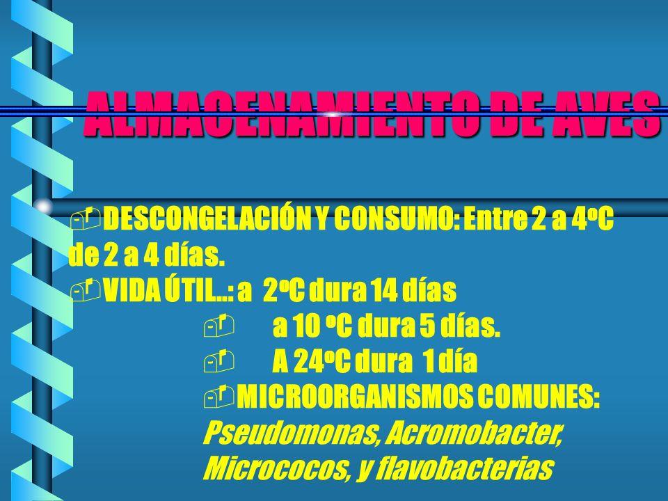 ALMACENAMIENTO DE AVES ALMACENAMIENTO DE AVES DESCONGELACIÓN Y CONSUMO: Entre 2 a 4 o C de 2 a 4 días. VIDA ÚTIL..: a 2 o C dura 14 días a 10 o C dura
