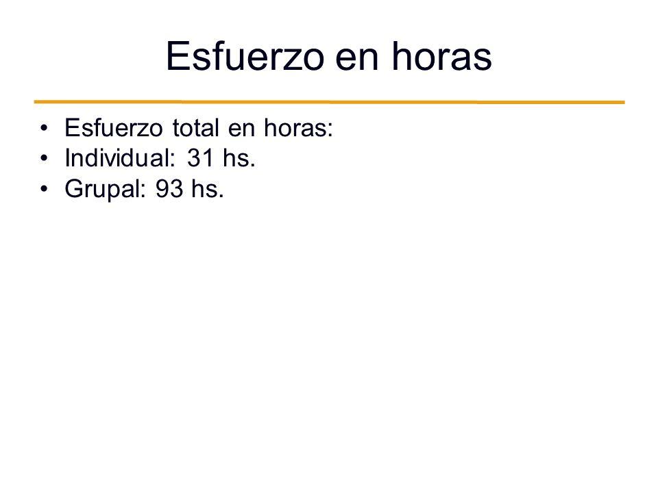 Esfuerzo en horas Esfuerzo total en horas: Individual: 31 hs. Grupal: 93 hs.