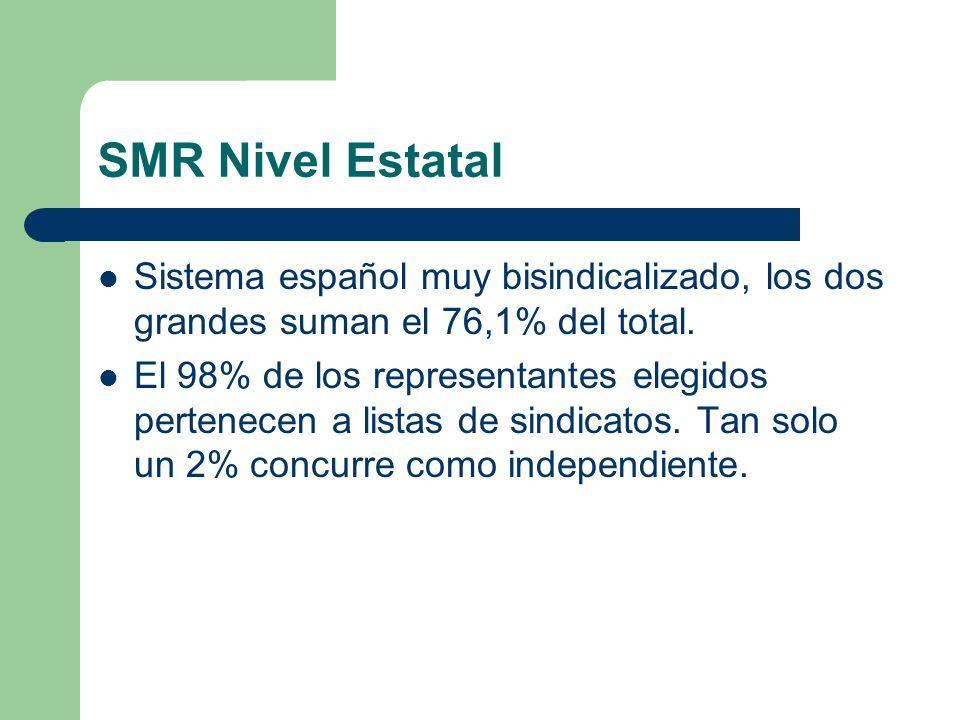 SMR Nivel Estatal Sistema español muy bisindicalizado, los dos grandes suman el 76,1% del total. El 98% de los representantes elegidos pertenecen a li