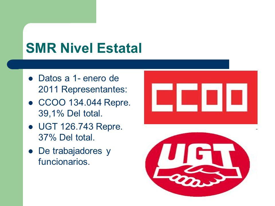 SMR Nivel Estatal Datos a 1- enero de 2011 Representantes: CCOO 134.044 Repre. 39,1% Del total. UGT 126.743 Repre. 37% Del total. De trabajadores y fu
