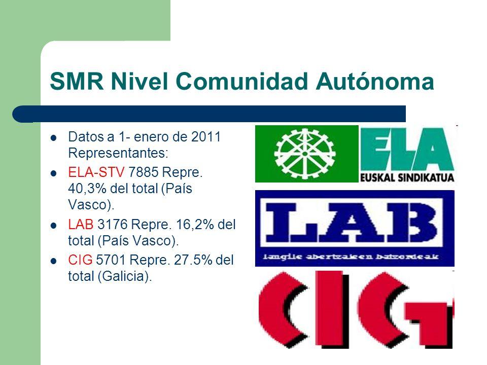SMR Nivel Comunidad Autónoma Datos a 1- enero de 2011 Representantes: ELA-STV 7885 Repre. 40,3% del total (País Vasco). LAB 3176 Repre. 16,2% del tota