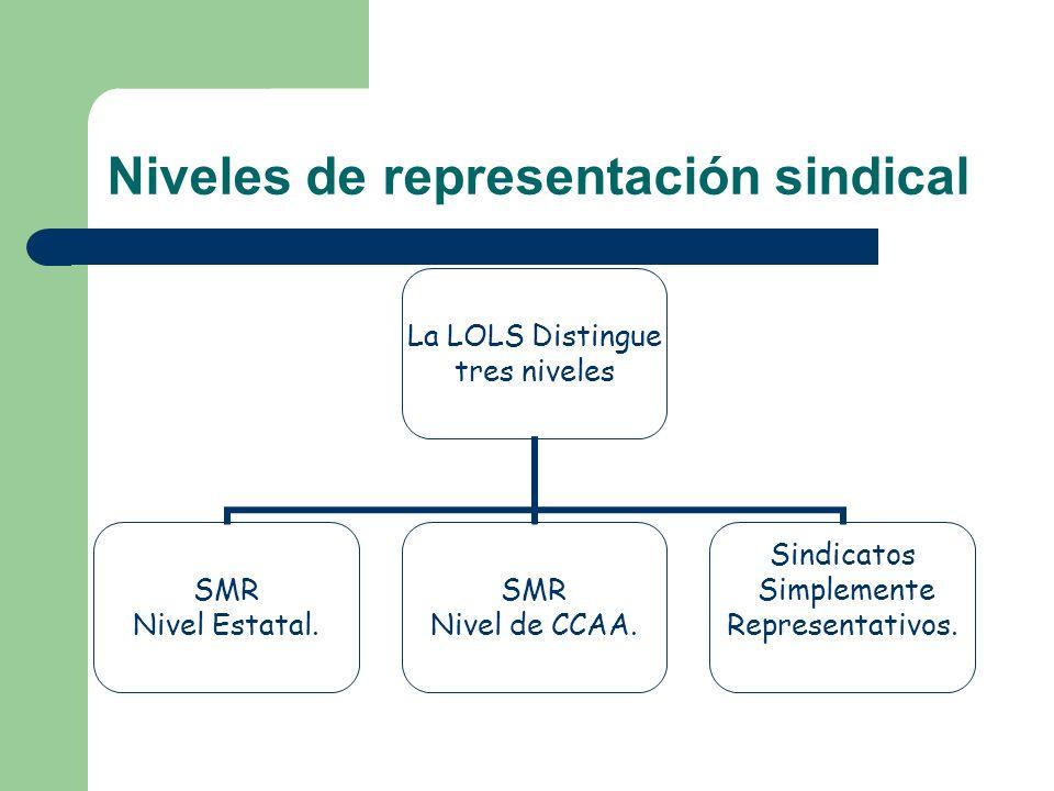 Niveles de representación sindical La LOLS Distingue tres niveles SMR Nivel Estatal. SMR Nivel de CCAA. Sindicatos Simplemente Representativos.