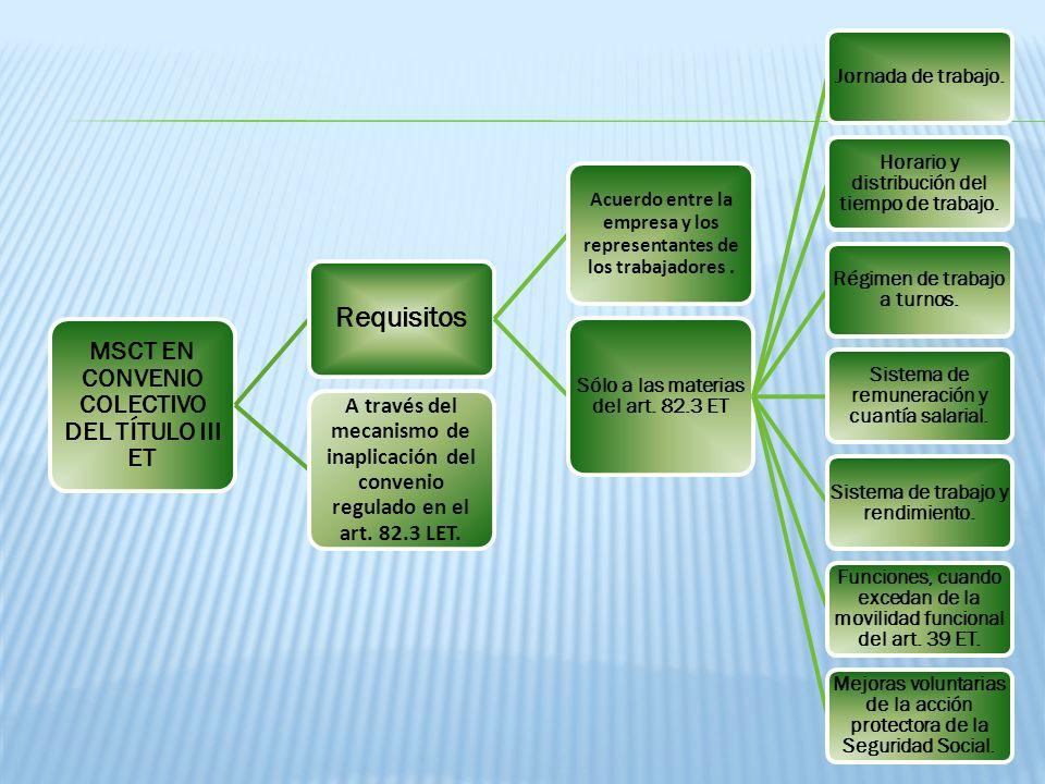 MSCT EN CONVENIO COLECTIVO DEL TÍTULO III ET Requisitos Acuerdo entre la empresa y los representantes de los trabajadores. Sólo a las materias del art