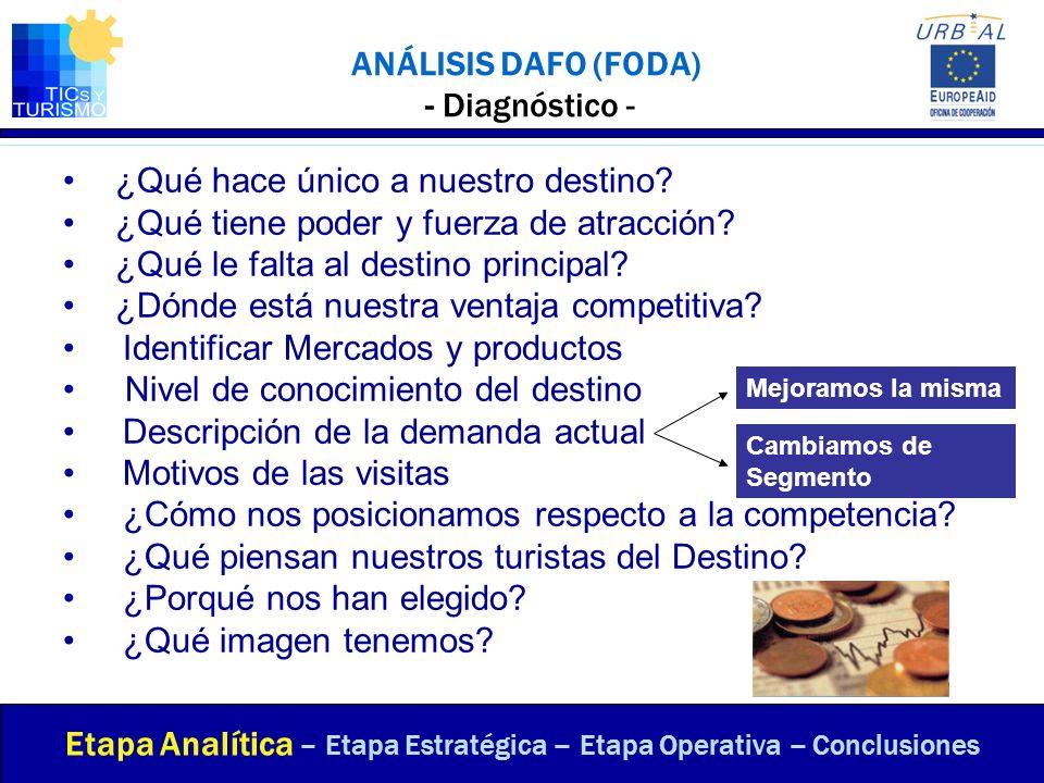 ANÁLISIS DAFO (FODA) - Diagnóstico - Etapa Analítica – Etapa Estratégica – Etapa Operativa – Conclusiones ¿Qué hace único a nuestro destino? ¿Qué tien