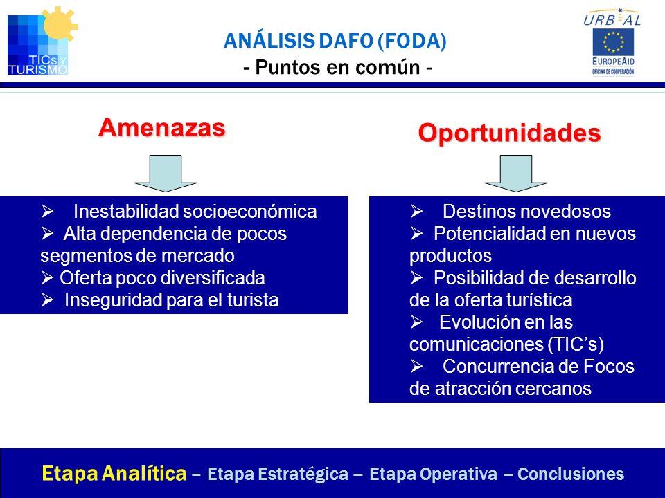 ANÁLISIS DAFO (FODA) - Puntos en común - Etapa Analítica – Etapa Estratégica – Etapa Operativa – Conclusiones Inestabilidad socioeconómica Alta depend