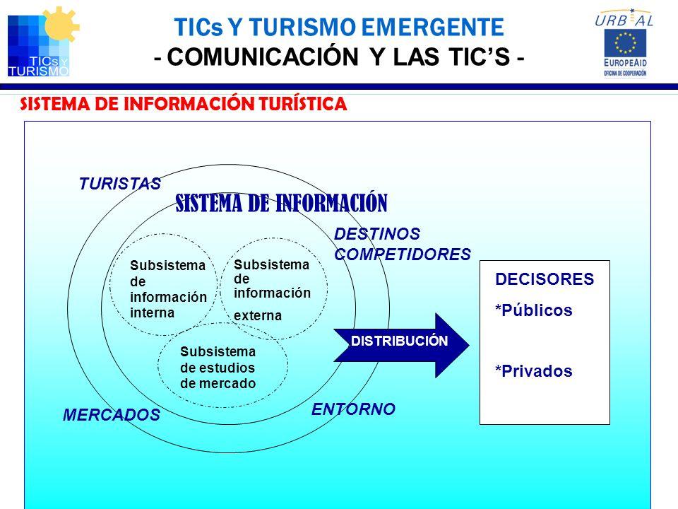 TICs Y TURISMO EMERGENTE - COMUNICACIÓN Y LAS TICS - SISTEMA DE INFORMACIÓN TURÍSTICA Subsistema de información interna SISTEMA DE INFORMACIÓN TURISTA