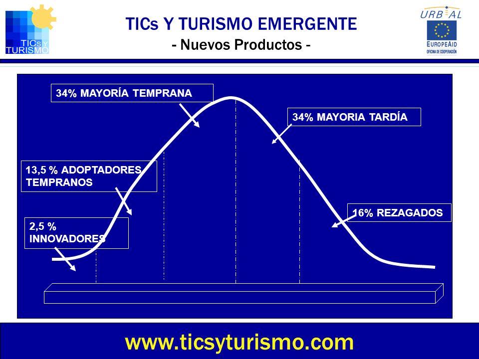 TICs Y TURISMO EMERGENTE - Nuevos Productos - www.ticsyturismo.com 2,5 % INNOVADORES 13,5 % ADOPTADORES TEMPRANOS 34% MAYORÍA TEMPRANA 34% MAYORIA TAR