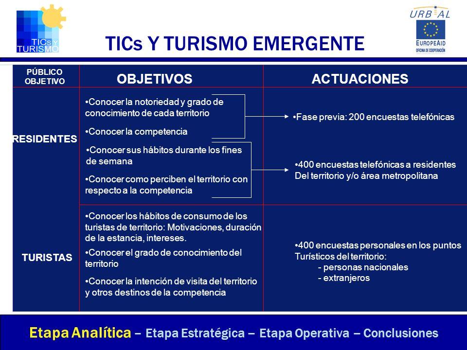 ESTABLECIMIENTO DE OBJETIVOS - Desarrollo Sostenible de Destinos Turísticos - Etapa Analítica – Etapa Estratégica – Etapa Operativa – Conclusiones Crear Estrategias de Comunicación: ¿A quien nos dirigimos.