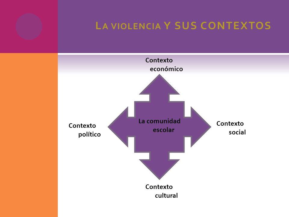 L A VIOLENCIA Y SUS CONTEXTOS La comunidad escolar Contexto social Contexto político Contexto económico Contexto cultural