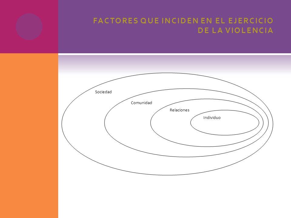 FACTORES QUE INCIDEN EN EL EJERCICIO DE LA VIOLENCIA Sociedad Comunidad Relaciones Individuo