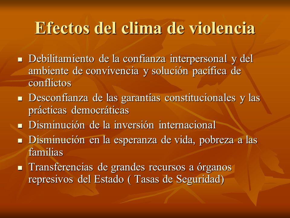 Efectos del clima de violencia Debilitamiento de la confianza interpersonal y del ambiente de convivencia y solución pacífica de conflictos Debilitami