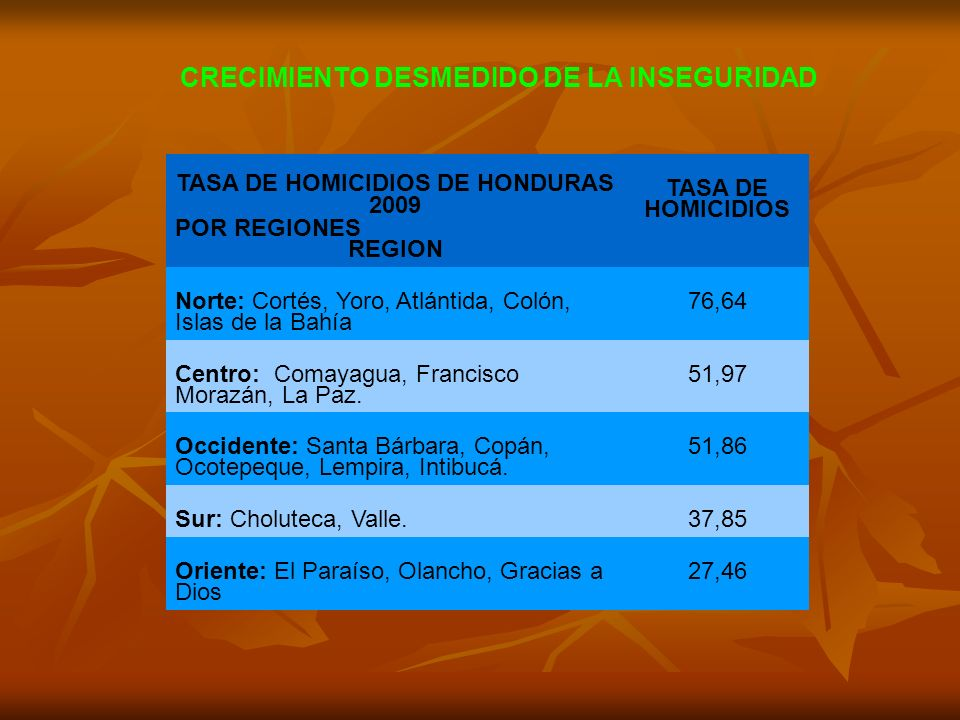 TASA DE HOMICIDIOS DE HONDURAS 2009 POR REGIONES REGION TASA DE HOMICIDIOS Norte: Cortés, Yoro, Atlántida, Colón, Islas de la Bahía 76,64 Centro: Coma
