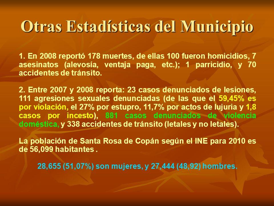 Otras Estadísticas del Municipio 1. En 2008 reportó 178 muertes, de ellas 100 fueron homicidios, 7 asesinatos (alevosía, ventaja paga, etc.); 1 parric
