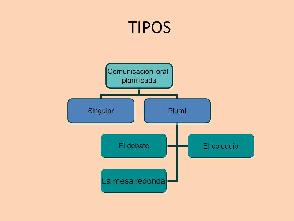 TIPOS Comunicación oral planificada SingularPlural El debateEl coloquio La mesa redonda
