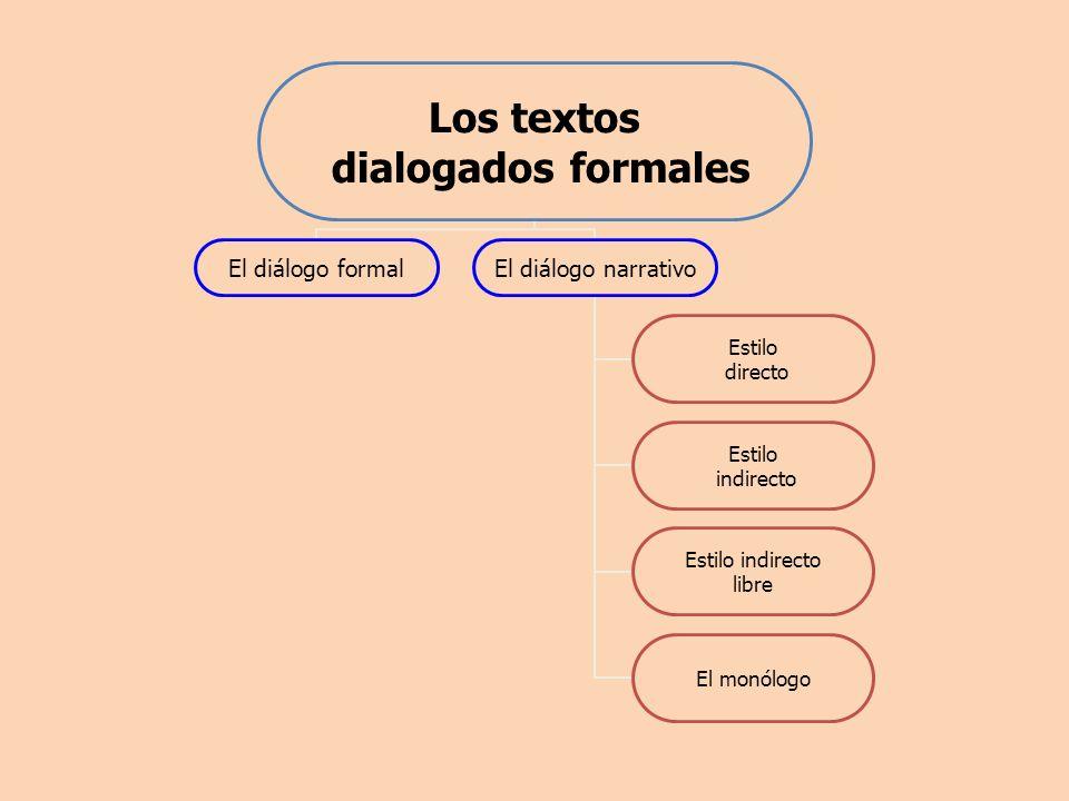 Los textos dialogados formales El diálogo formal El diálogo narrativo Estilo directo Estilo indirecto Estilo indirecto libre El monólogo