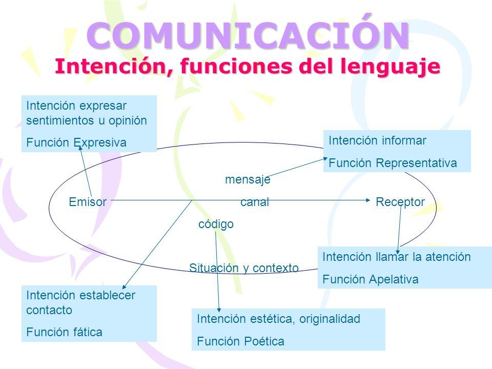 COMUNICACIÓN Intención, funciones del lenguaje mensaje Emisor canal Receptor código Situación y contexto Intención informar Función Representativa Int