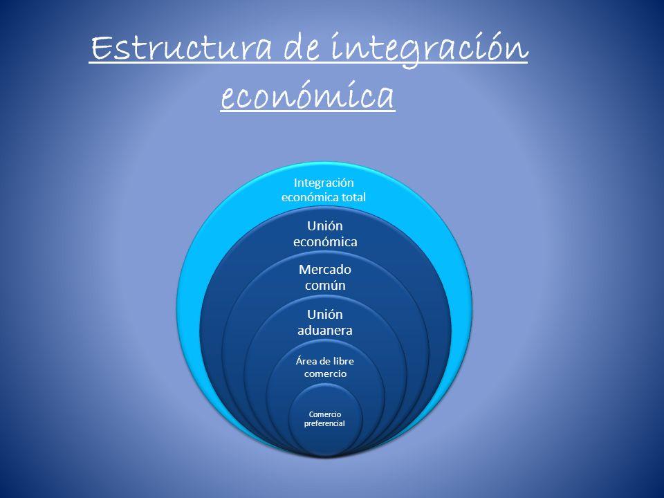 Estructura de integración económica Integración económica total Unión económica Mercado común Unión aduanera Área de libre comercio Comercio preferenc