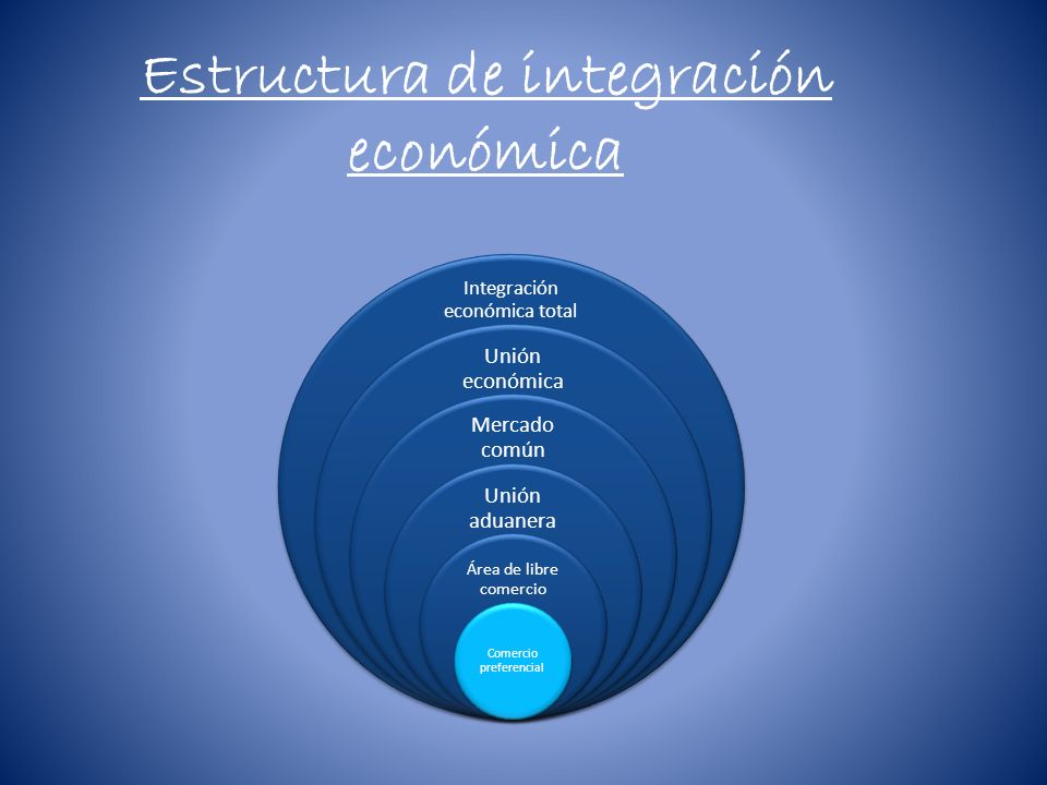 *Integración económica total: Consiste en la integración de dos o mas economías para la unificación de las políticas monetarias con el objetivo de que funcionen como una entidad única en sus relaciones con terceros países, siendo evidente la necesidad de la unión política.