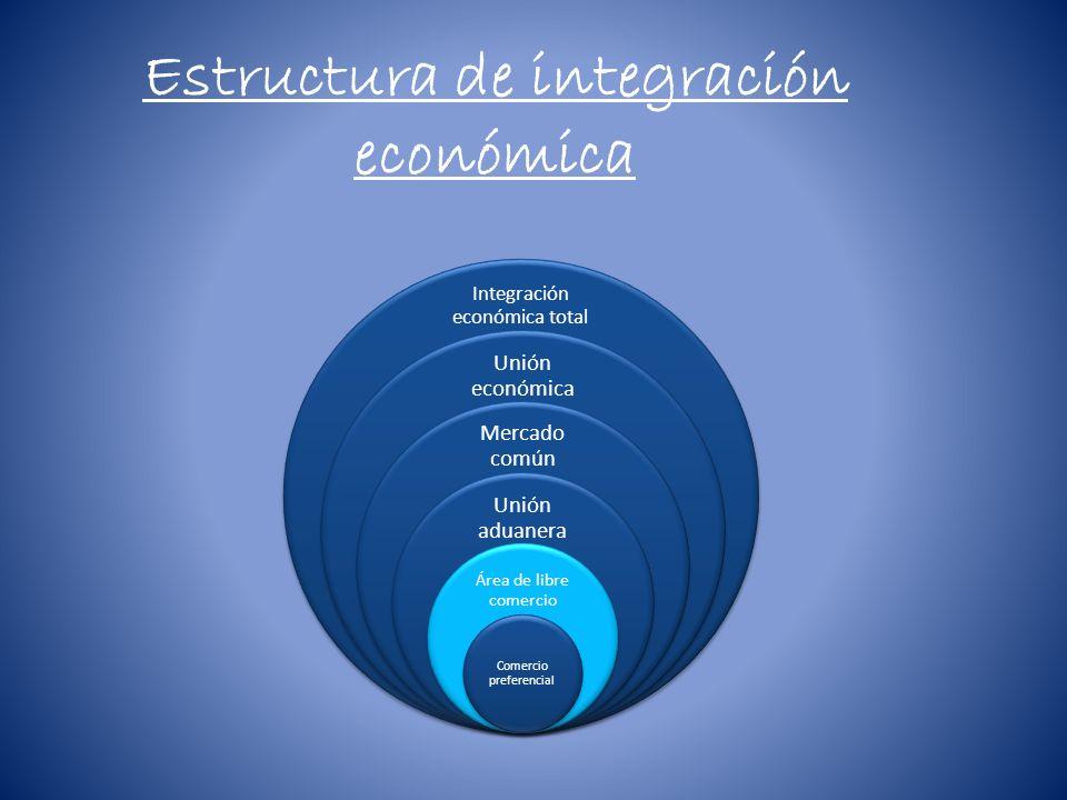*Áreas de libre comercio: Consiste en la desaparición de los derechos arancelarios para los productos de los países integrados en el área establecida, pero conservando los aranceles propios respecto a los de fuera del área de libre comercio.