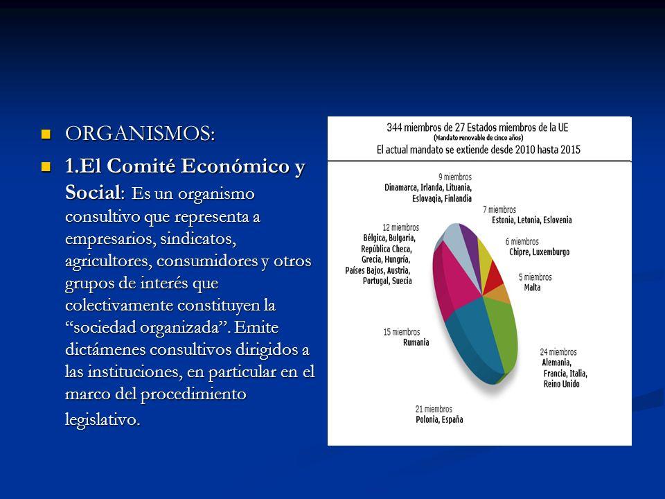 ORGANISMOS: ORGANISMOS: 1.El Comité Económico y Social: Es un organismo consultivo que representa a empresarios, sindicatos, agricultores, consumidore