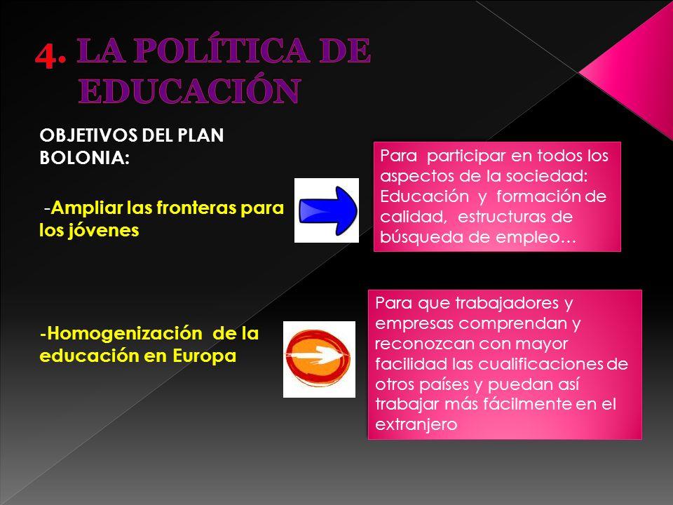 OBJETIVOS DEL PLAN BOLONIA: - Ampliar las fronteras para los jóvenes -Homogenización de la educación en Europa Para participar en todos los aspectos d