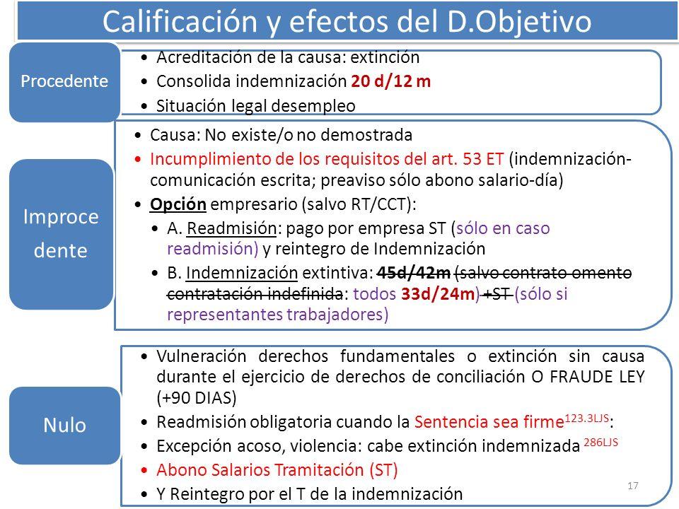 MNG-2012 Calificación y efectos del D.Objetivo Acreditación de la causa: extinción Consolida indemnización 20 d/12 m Situación legal desempleo Procede