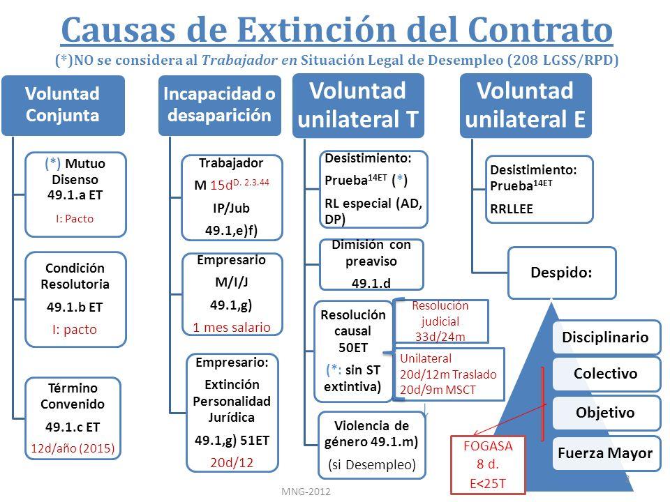Causas de Extinción del Contrato (*)NO se considera al Trabajador en Situación Legal de Desempleo (208 LGSS/RPD) Voluntad Conjunta (*) Mutuo Disenso 4