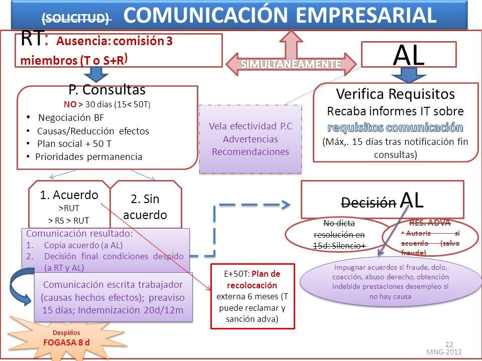 (SOLICITUD) COMUNICACIÓN EMPRESARIAL RT: Ausencia: comisión 3 miembros (T o S+R ) AL Decisión AL 1. Acuerdo >RUT > RS > RU T 2. Sin acuerdo No dicta r