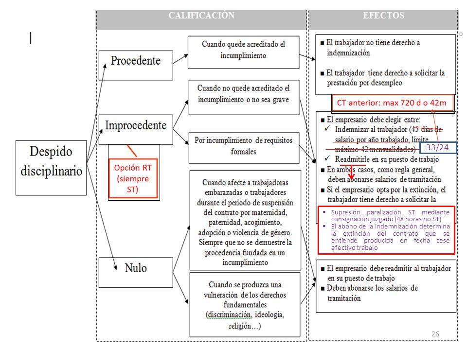 MNG-2012 33/24 Supresión paralización ST mediante consignación juzgado (48 horas no ST) El abono de la indemnización determina la extinción del contra
