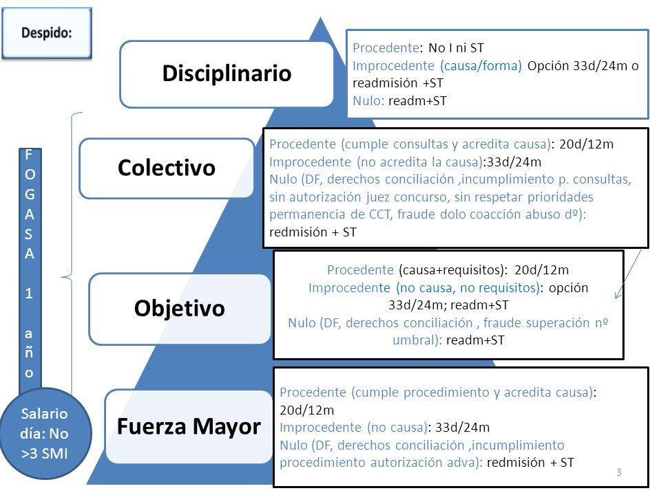 MNG-2012 Disciplinario Colectivo Fuerza Mayor Objetivo Procedente: No I ni ST Improcedente (causa/forma) Opción 33d/24m o readmisión +ST Nulo: readm+S