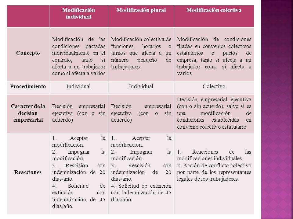 Modificación individual Modificación pluralModificación colectiva Concepto Modificación de las condiciones pactadas individualmente en el contrato, ta