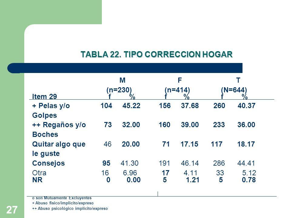 27 TABLA 22. TIPO CORRECCION HOGAR MFT (n=230) (n=414) (N=644) Item 29 f % f % f % + Pelas y/o 104 45.22 156 37.68 260 40.37 Golpes ++ Regaños y/o 73