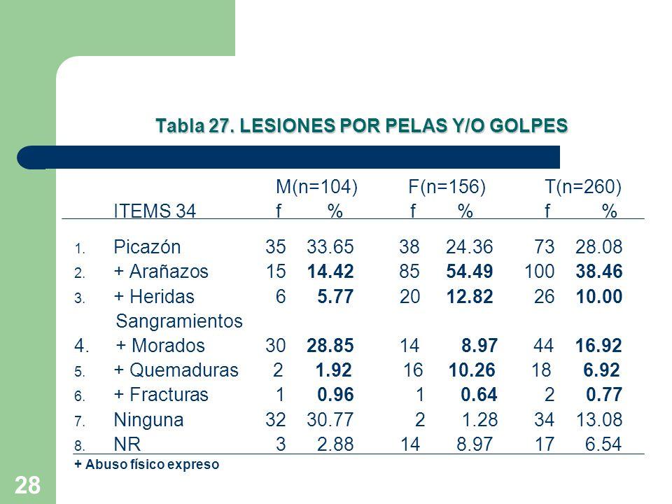 28 Tabla 27. LESIONES POR PELAS Y/O GOLPES M(n=104) F(n=156)T(n=260) ITEMS 34f %f %f % 1. Picazón 35 33.65 38 24.36 73 28.08 2. + Arañazos 15 14.42 85