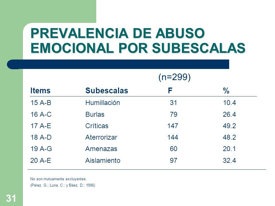 31 PREVALENCIA DE ABUSO EMOCIONAL POR SUBESCALAS (n=299) ItemsSubescalasF% 15 A-BHumillación 3110.4 16 A-CBurlas 7926.4 17 A-ECríticas 14749.2 18 A-DA