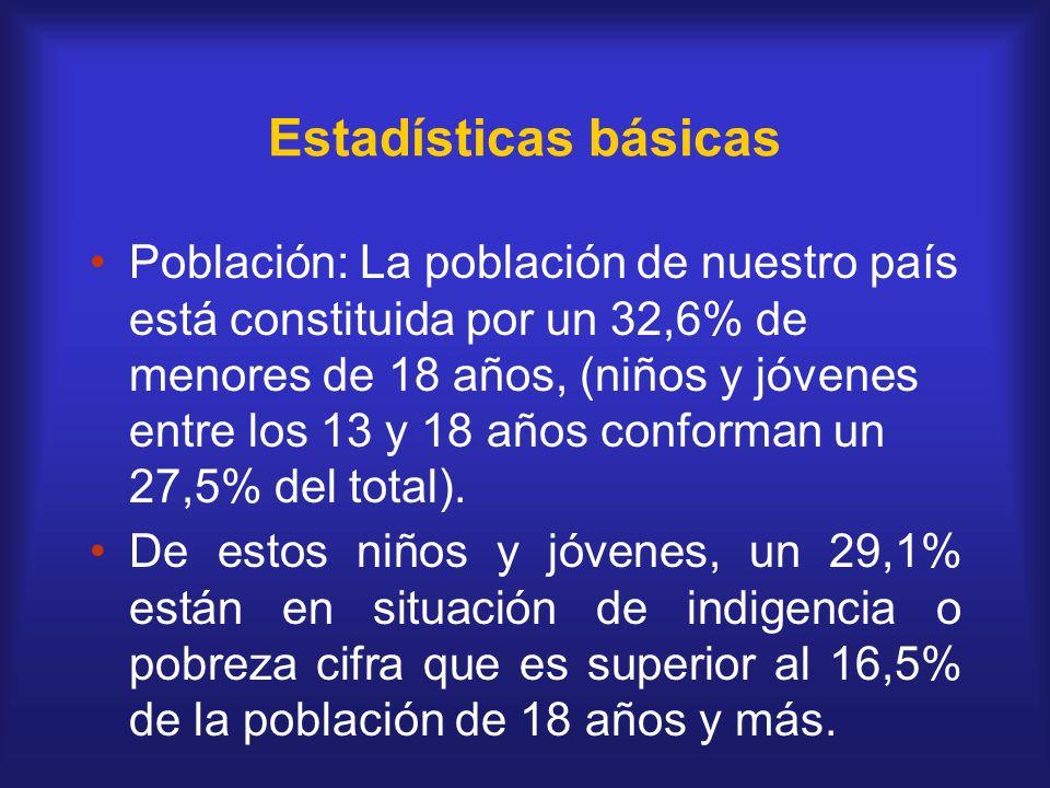 Estadísticas básicas Población: La población de nuestro país está constituida por un 32,6% de menores de 18 años, (niños y jóvenes entre los 13 y 18 a