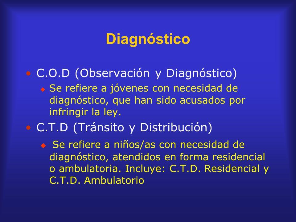 Diagnóstico C.O.D (Observación y Diagnóstico) Se refiere a jóvenes con necesidad de diagnóstico, que han sido acusados por infringir la ley. C.T.D (Tr