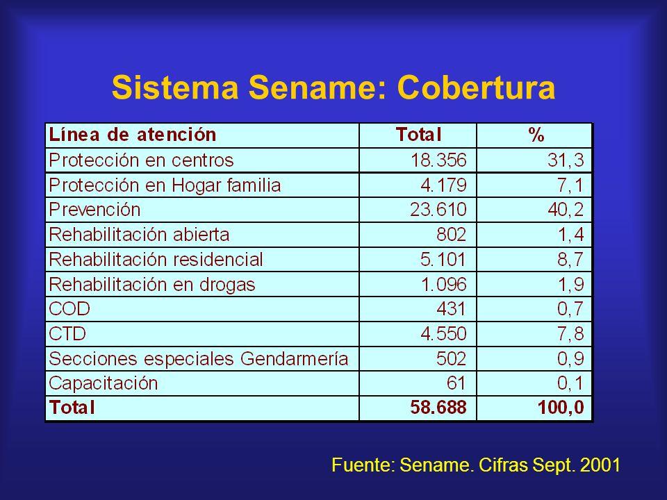 Sistema Sename: Cobertura Fuente: Sename. Cifras Sept. 2001