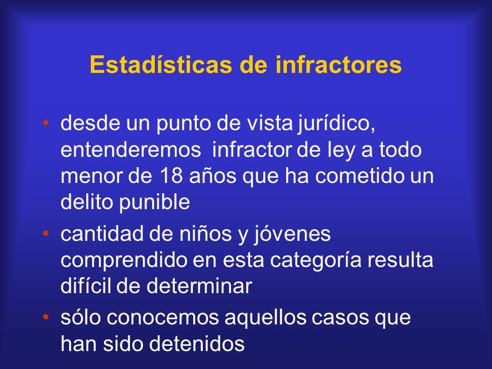 Estadísticas de infractores desde un punto de vista jurídico, entenderemos infractor de ley a todo menor de 18 años que ha cometido un delito punible